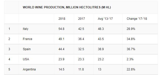 Produkcja wina w krajach