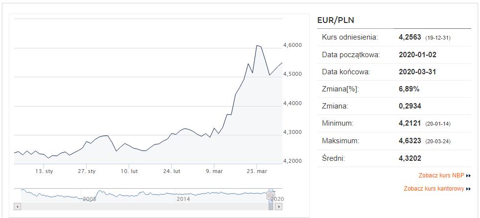 kurs euro Q1/20